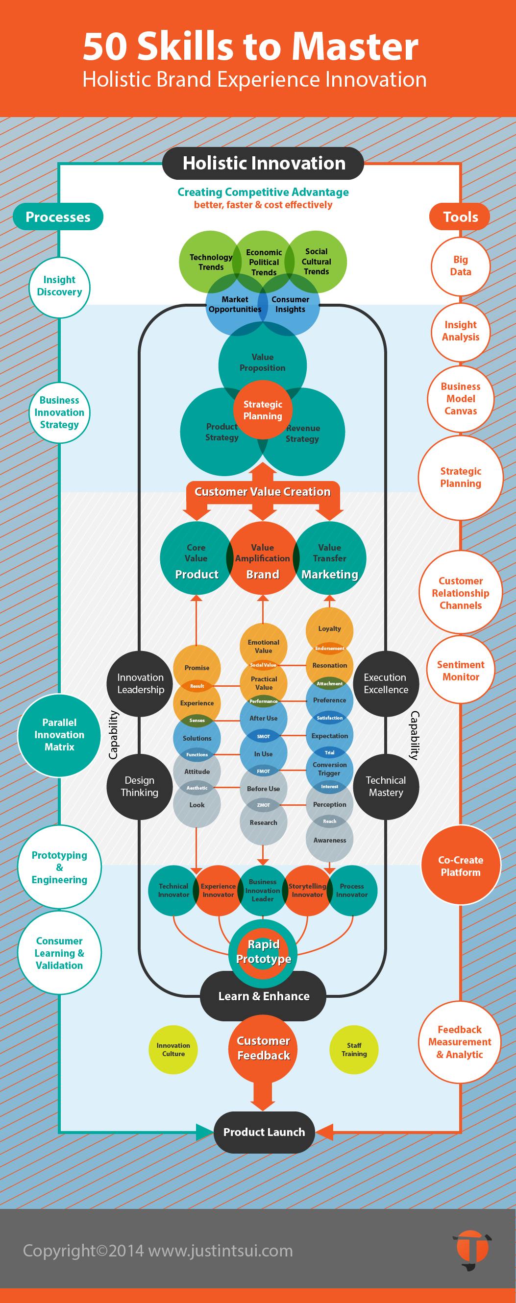 50 Steps Holistic Brand Experience Innovation Framework by Justin Tsui May2014