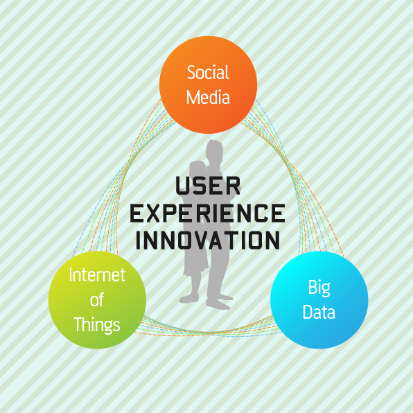 User centric Innovation blog cover-01