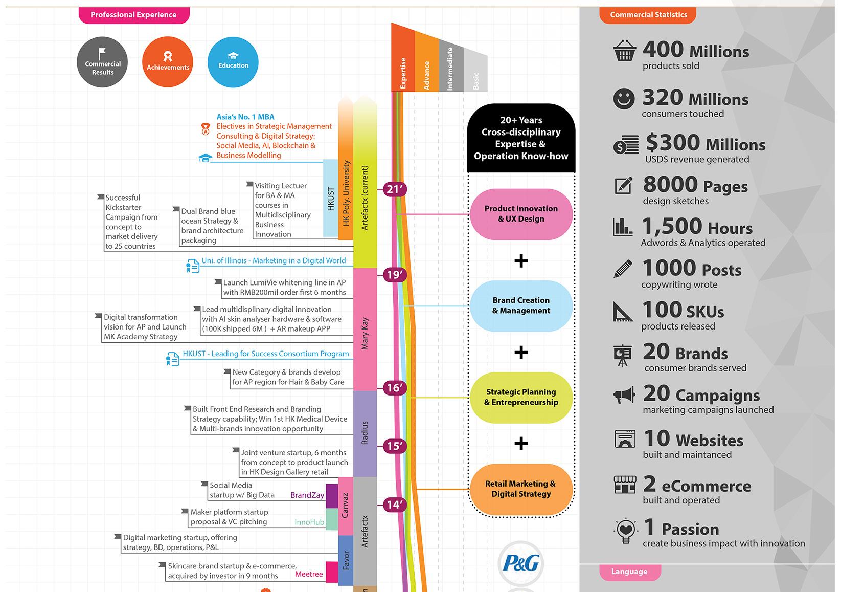 Multi-disciplinary Expertise career path